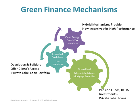 Green Mortgage Mechanisms