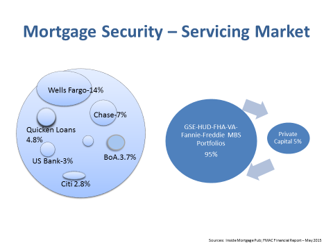Green Energy Mortgage Security