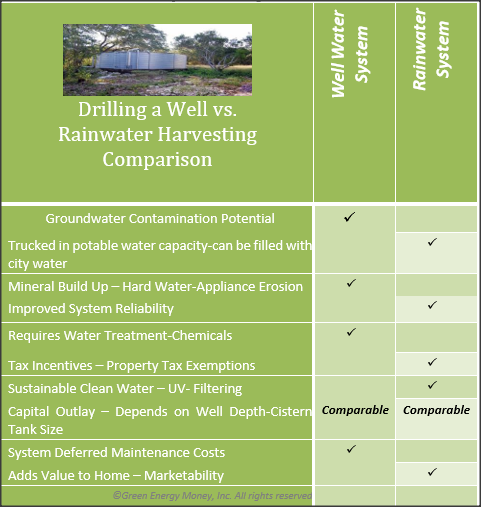 Drilling a Well vs Harvesting Comparison