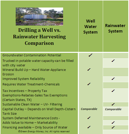 well drilling vs rainwater chart